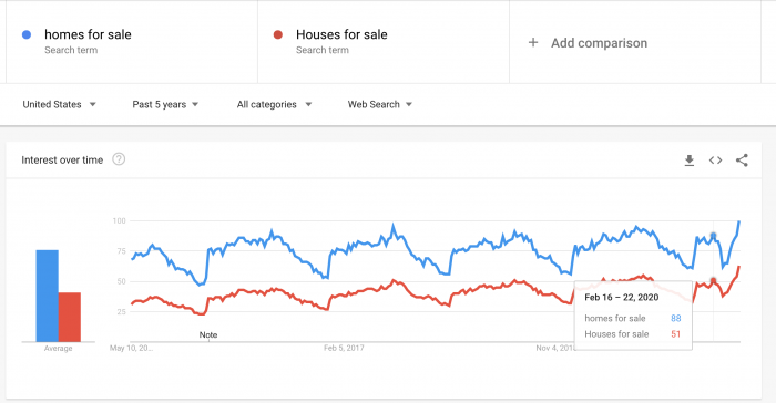 Google Trends for Home Buying