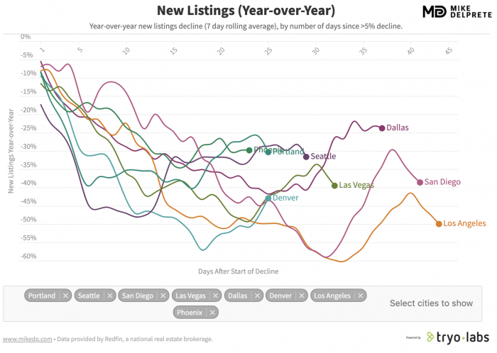 New Listings Year Over Year